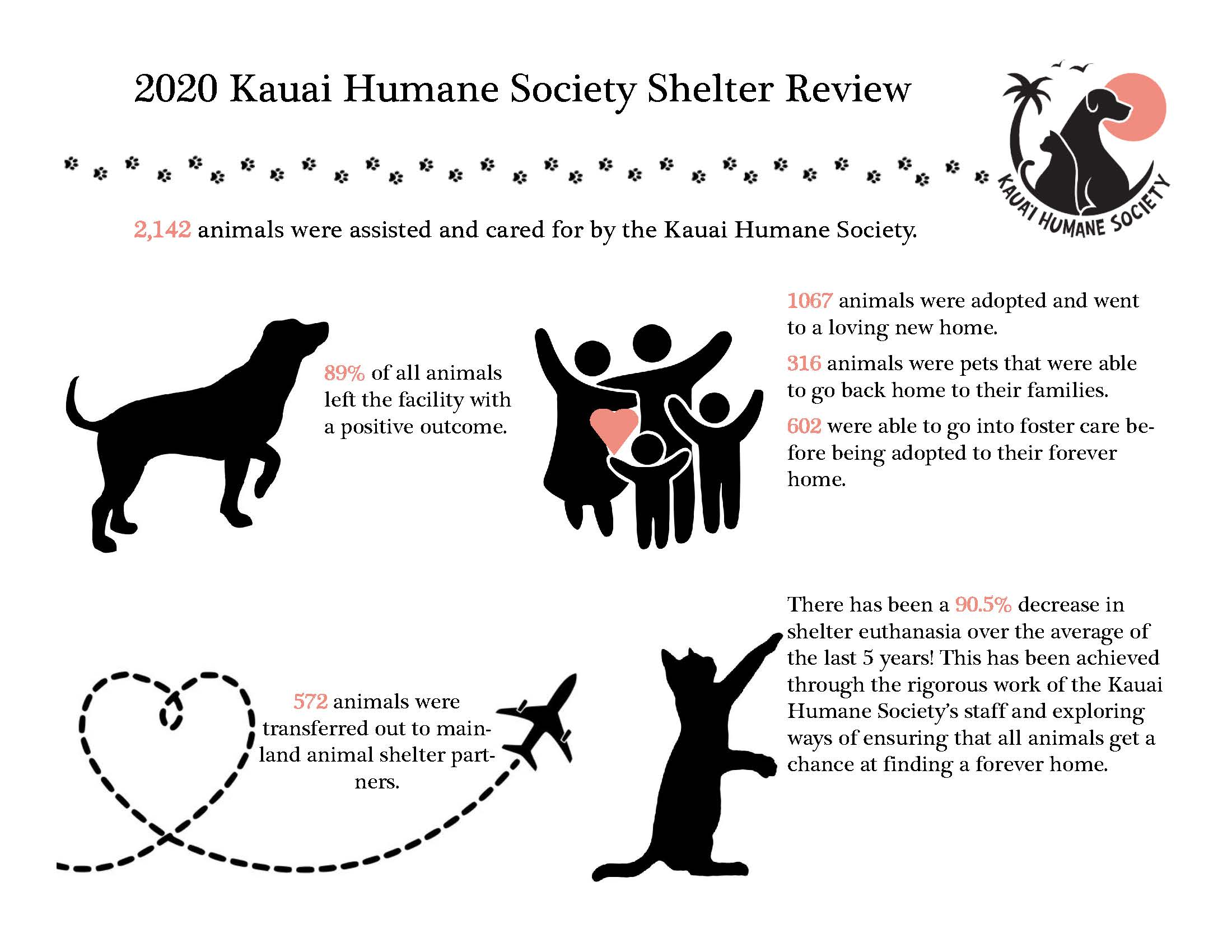 Check out the Kauai Humane Society's 2020 numbers